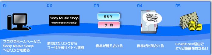 【アフィリエイトの仕組み】 01.ブログやホームページに、Sony Music Shopへのリンクを貼る。 02.貼り付けたリンクから、ユーザが当サイトへ訪問。 03.商品が購入される。 04.商品が出荷される。 05.LinkShare経由で、2%の報酬をお支払い。